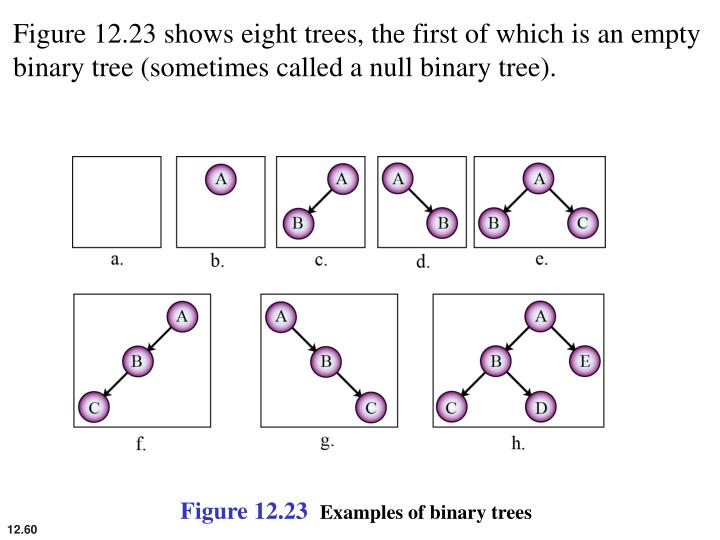 Figure 12.23 shows eight trees, the first of which is an empty binary tree (sometimes called a null binary tree).