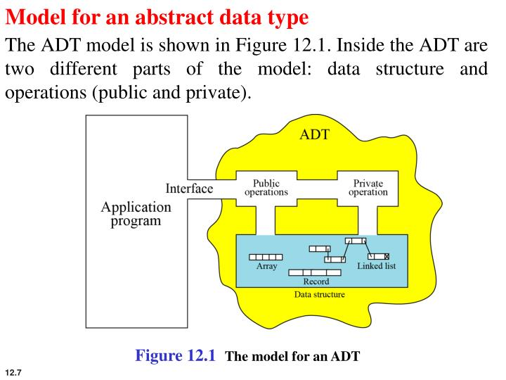 Model for an abstract data type