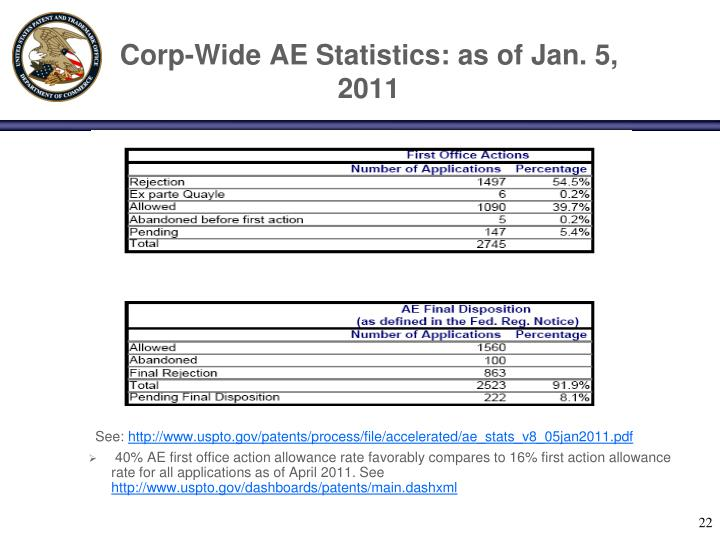 Corp-Wide AE Statistics: as of Jan. 5, 2011