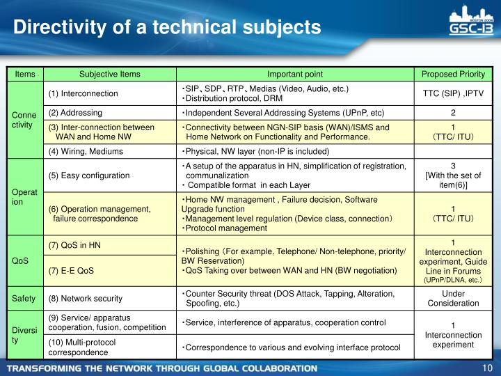 Directivity of a technical subjects