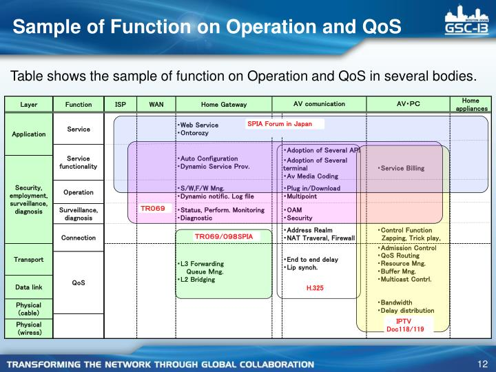 Sample of Function on Operation and QoS