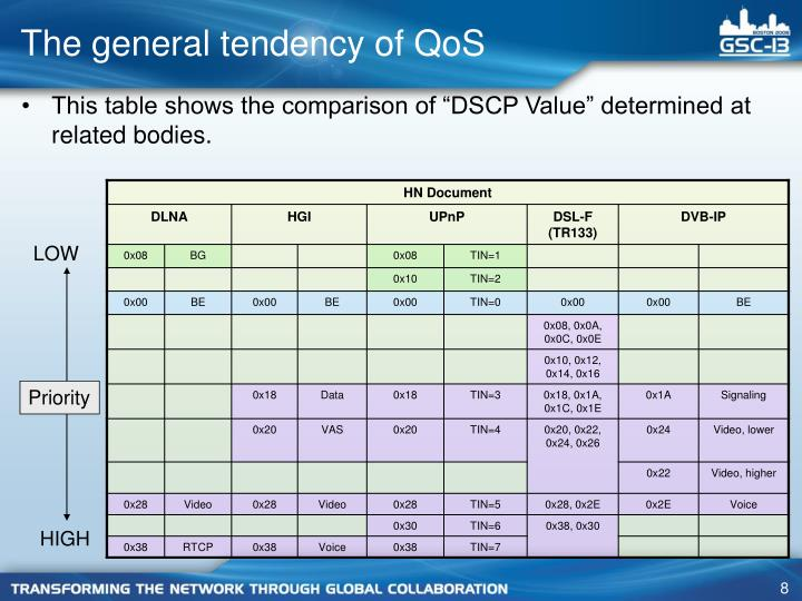 The general tendency of QoS