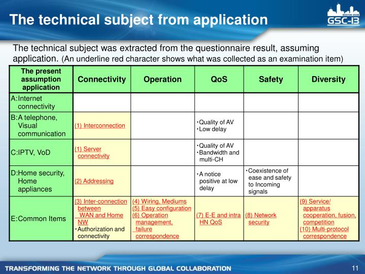 The technical subject from application