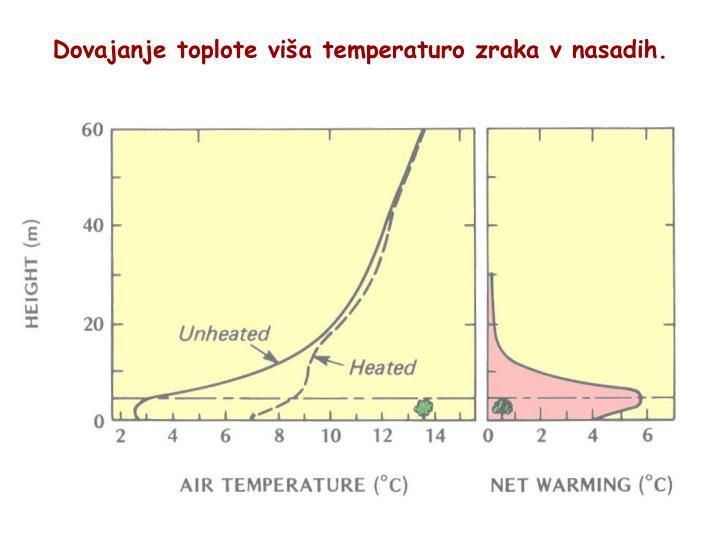 Dovajanje toplote viša temperaturo zraka v nasadih.
