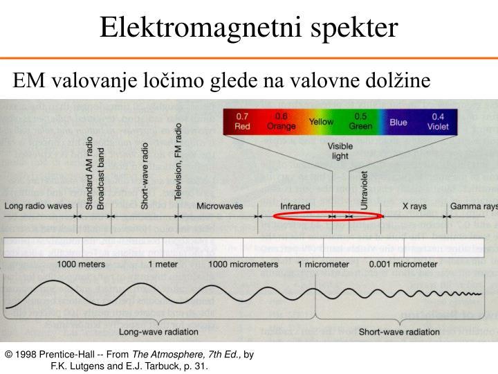 Elektromagnetni spekter