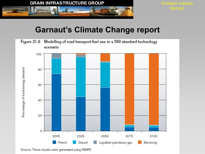 Emission Impacts