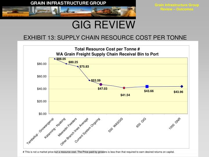 Grain Infrastructure Group Review – Outcomes
