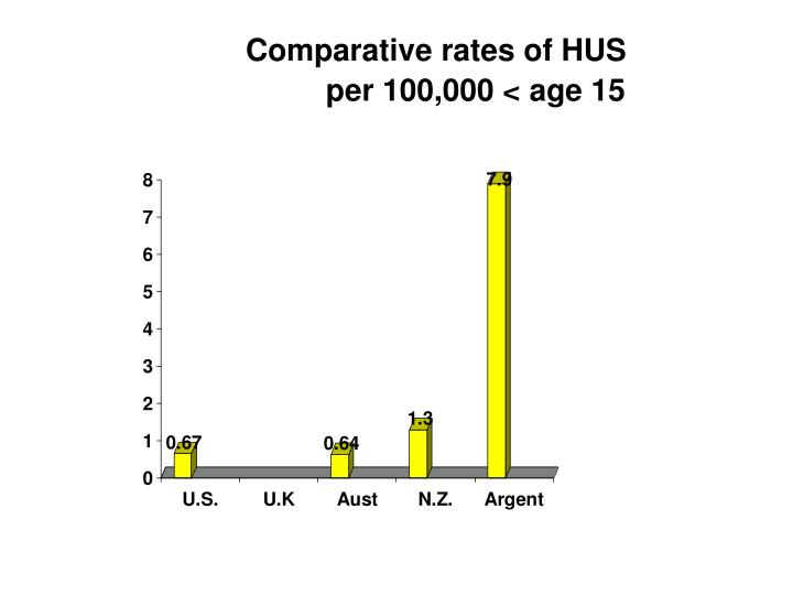 Comparative rates of HUS