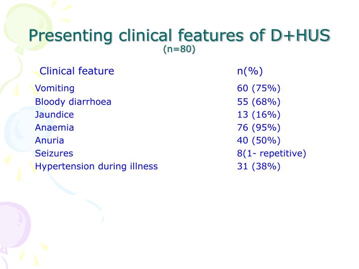 Presenting clinical features of D+HUS