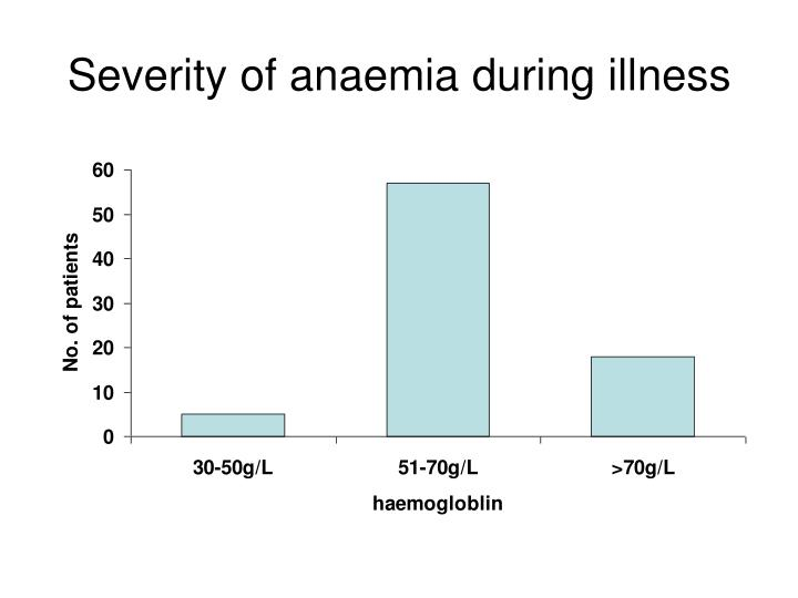 Severity of anaemia during illness