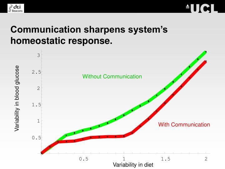 Communication sharpens system's homeostatic response.