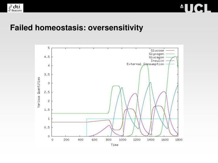 Failed homeostasis: oversensitivity