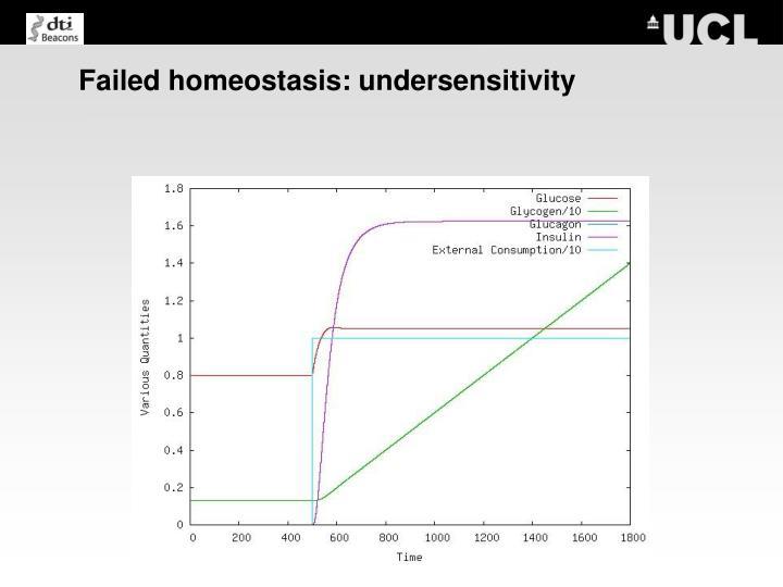 Failed homeostasis: undersensitivity