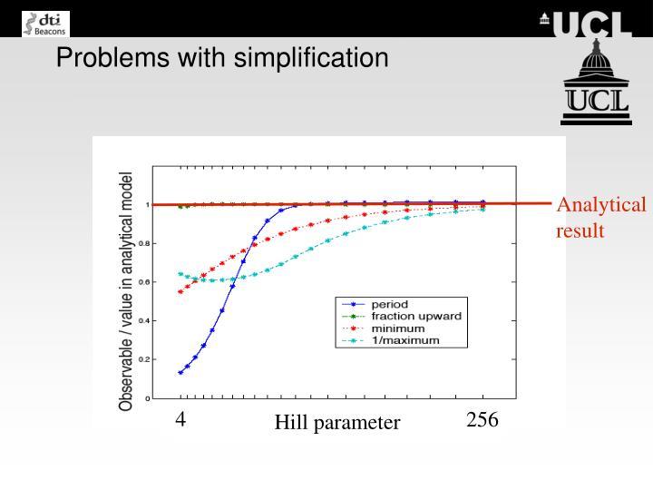 Hill parameter
