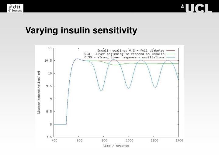 Varying insulin sensitivity