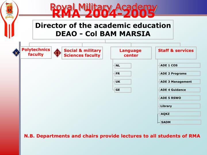 RMA 2004-2005