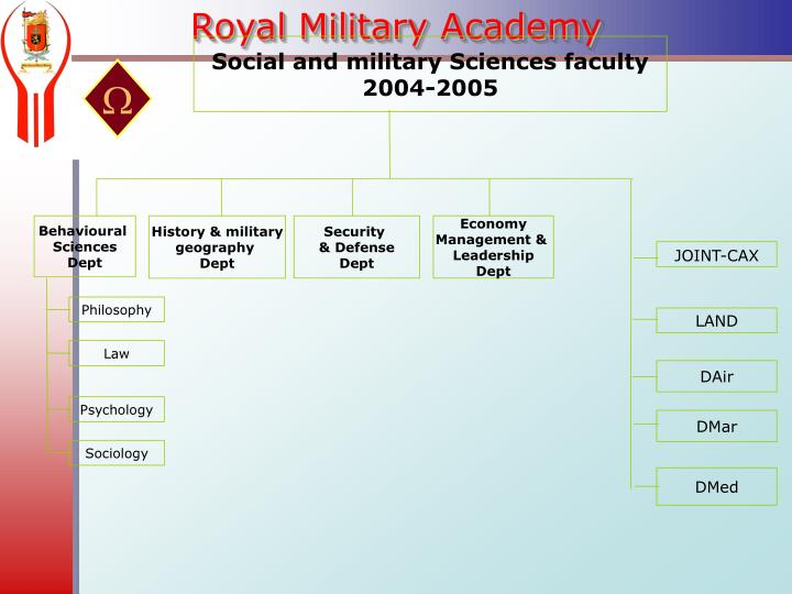 Social and military Sciences faculty