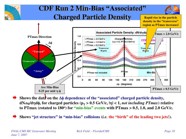 "CDF Run 2 Min-Bias ""Associated"""