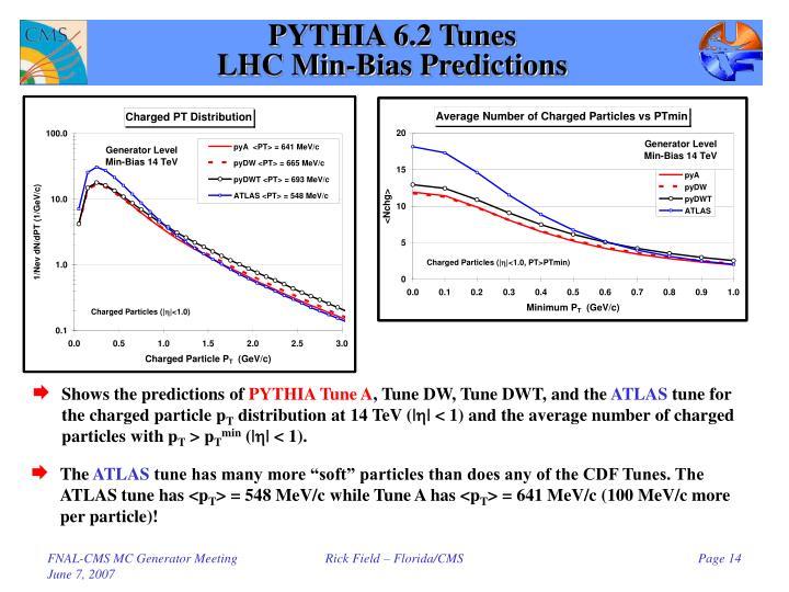 PYTHIA 6.2 Tunes