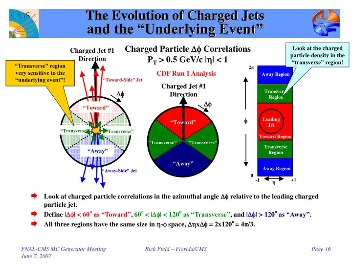 The Evolution of Charged Jets