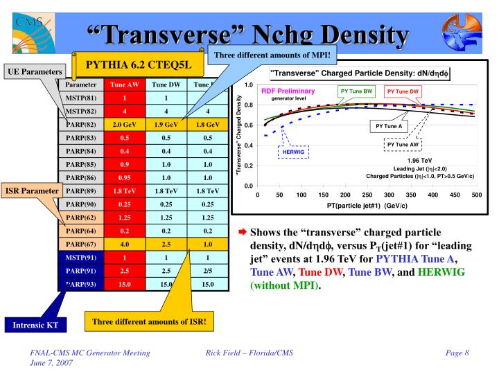 """Transverse"" Nchg Density"