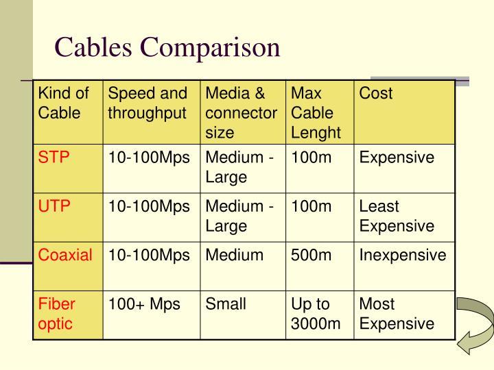 Cables Comparison