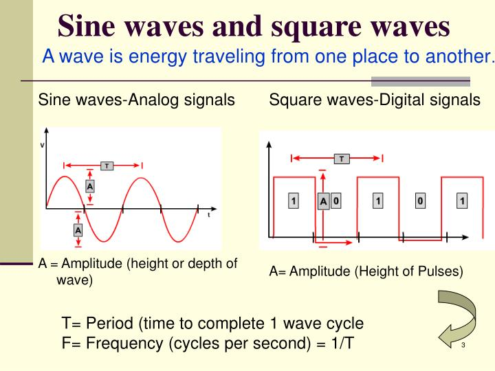 Sine waves and square waves