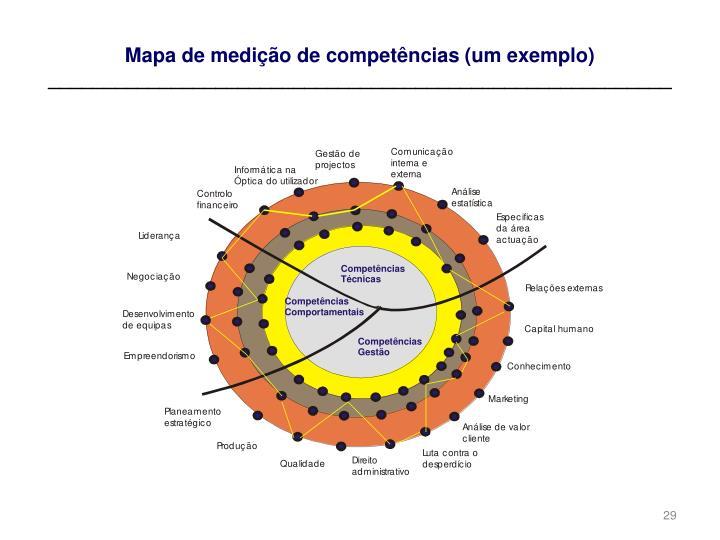 Mapa de medição de competências (um exemplo)
