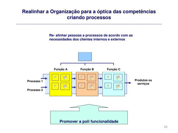 Realinhar a Organização para a óptica das competências
