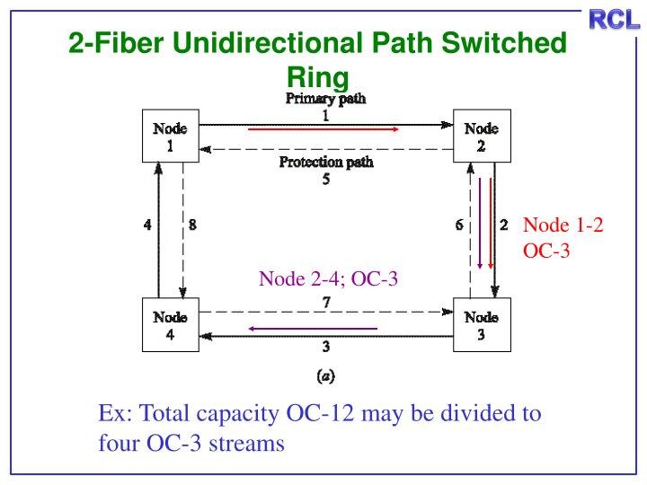2-Fiber Unidirectional Path Switched Ring