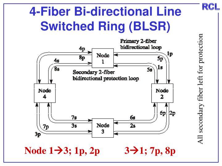 4-Fiber Bi-directional Line Switched Ring (BLSR)