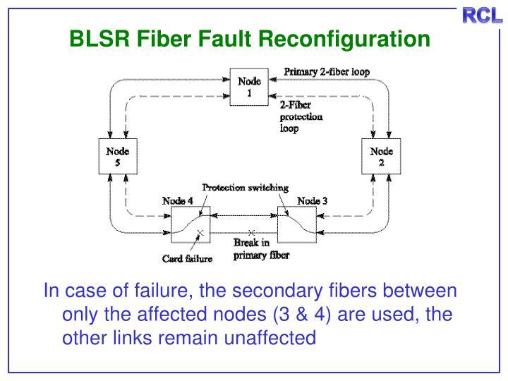 BLSR Fiber Fault Reconfiguration