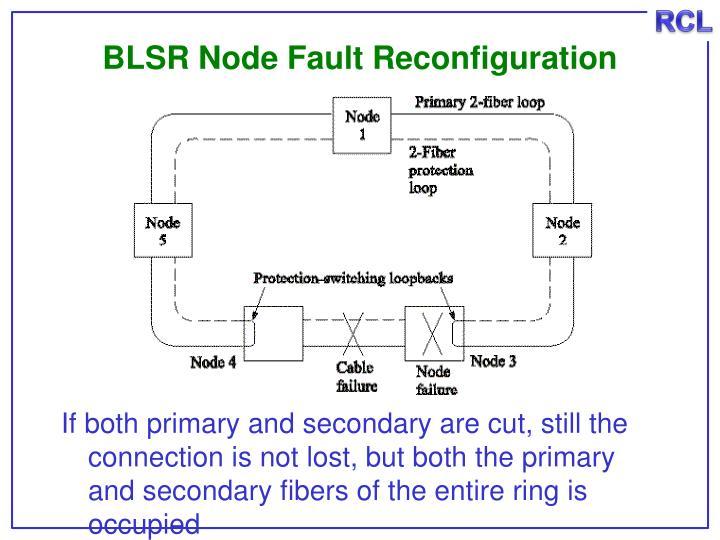 BLSR Node Fault Reconfiguration