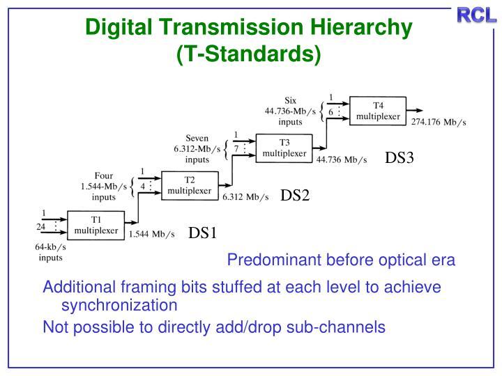 Digital Transmission Hierarchy