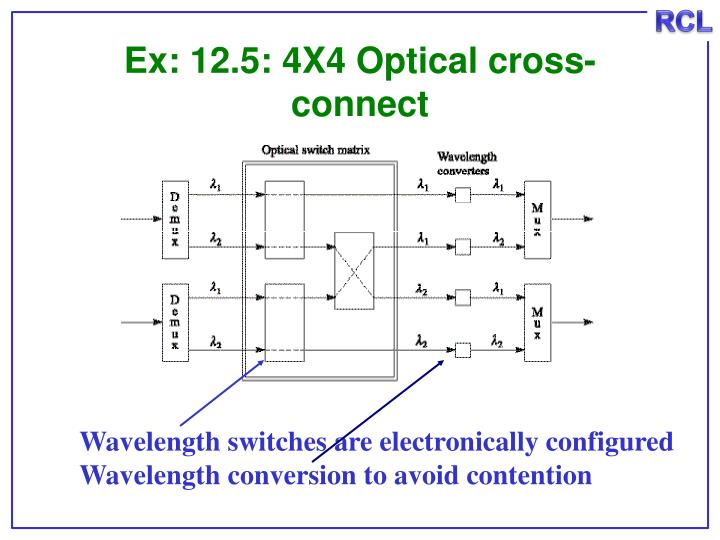 Ex: 12.5: 4X4 Optical cross-connect