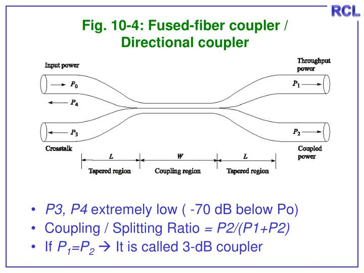 Fig. 10-4: Fused-fiber coupler /