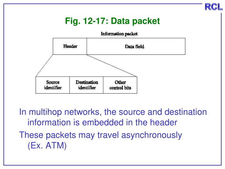 Fig. 12-17: Data packet