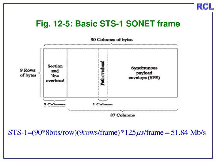 Fig. 12-5: Basic STS-1 SONET frame