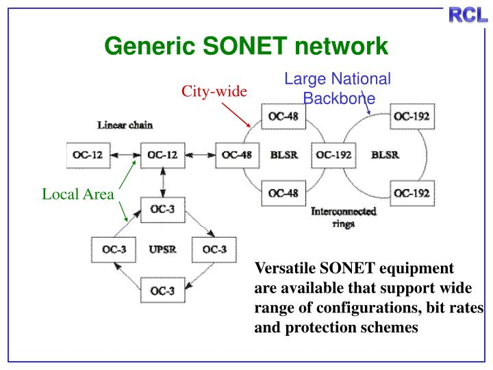 Generic SONET network
