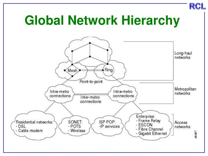 Global Network Hierarchy