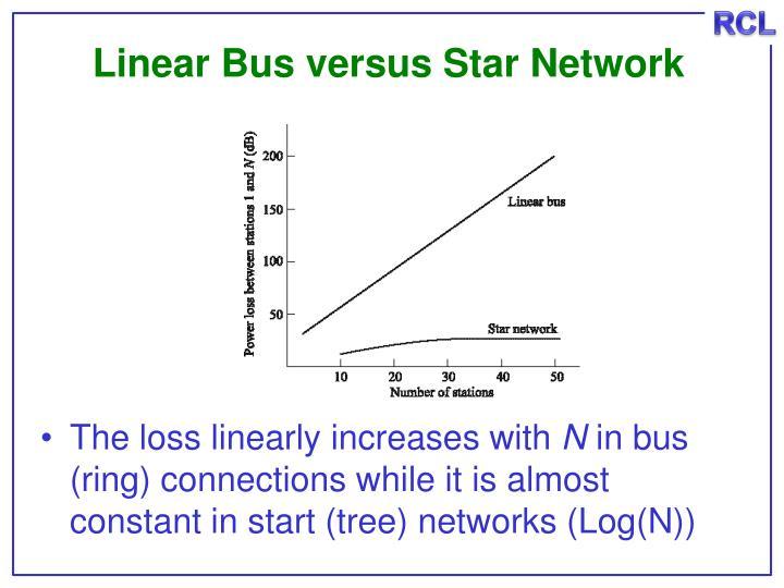 Linear Bus versus Star Network