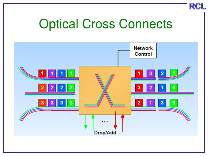 Optical Cross Connects
