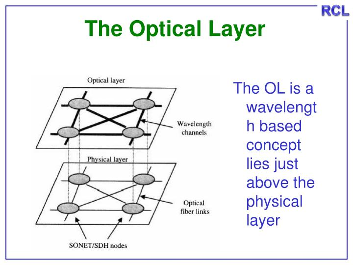 The Optical Layer