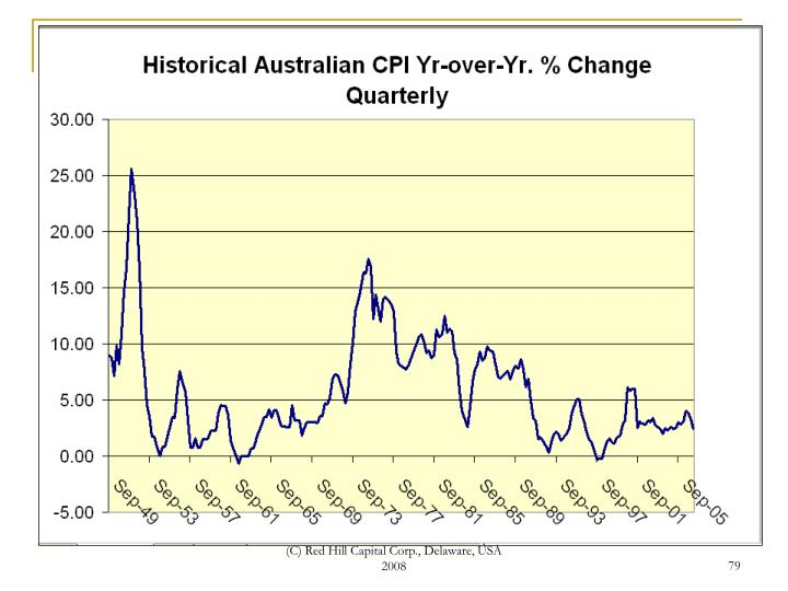 Historical Australian Inflation in the CPI
