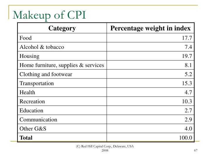 Makeup of CPI