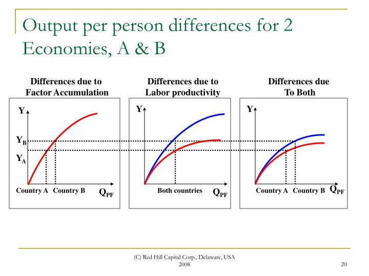 Output per person differences for 2 Economies, A & B