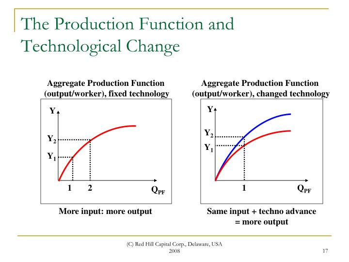 The Production Function and Technological Change