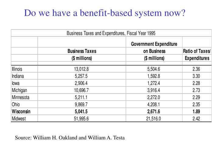 Do we have a benefit-based system now?