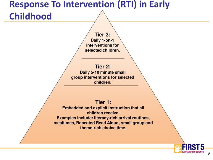 Response To Intervention (RTI) in Early Childhood
