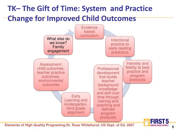 TK– The Gift of Time: System  and Practice Change for Improved Child Outcomes